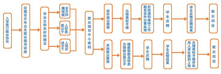 湖南万通汽车学校_就业流程图
